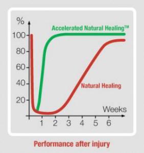 Laser helings effekt